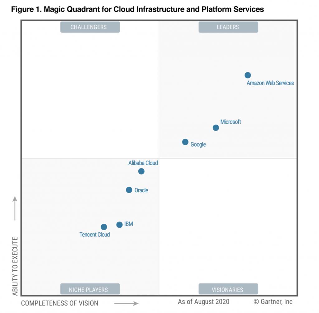 Gartner 2020 Magic Quadrant for Cloud Infrastructure and Platform Services